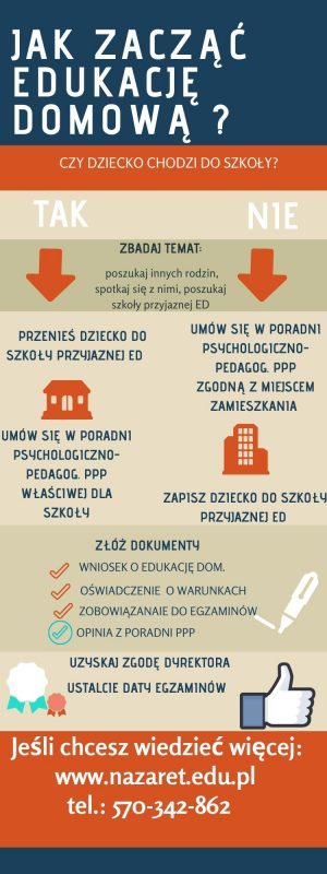 infografika - jak zacząć